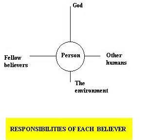 Essay on responsibility towards environment